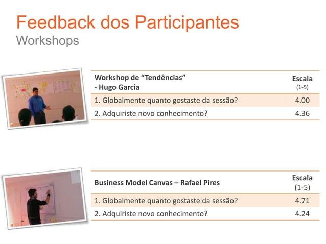 """Feedback dos ParticipantesWorkshops            Workshop de """"Tendências""""                    Escala            - Hugo Garcia..."""