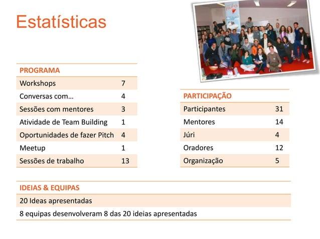 EstatísticasPROGRAMAWorkshops                    7Conversas com…               4                  PARTICIPAÇÃOSessões com ...