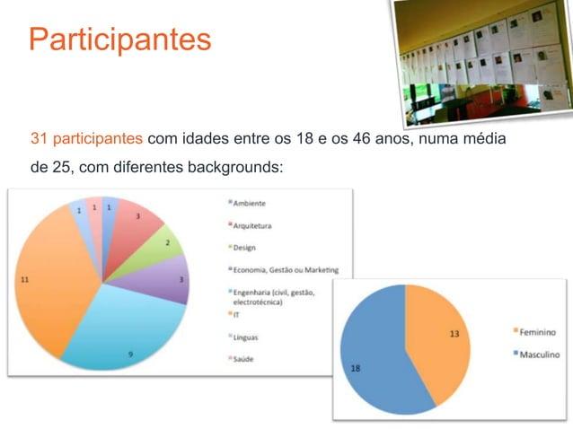 Participantes31 participantes com idades entre os 18 e os 46 anos, numa médiade 25, com diferentes backgrounds: