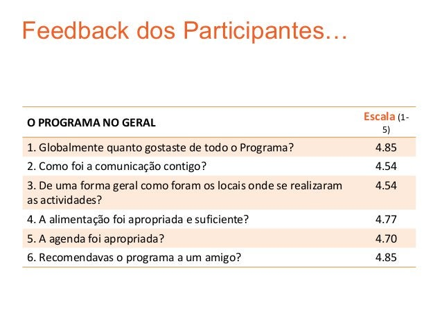 Feedback dos Participantes…O PROGRAMA NO GERAL                                             Escala (1-                     ...