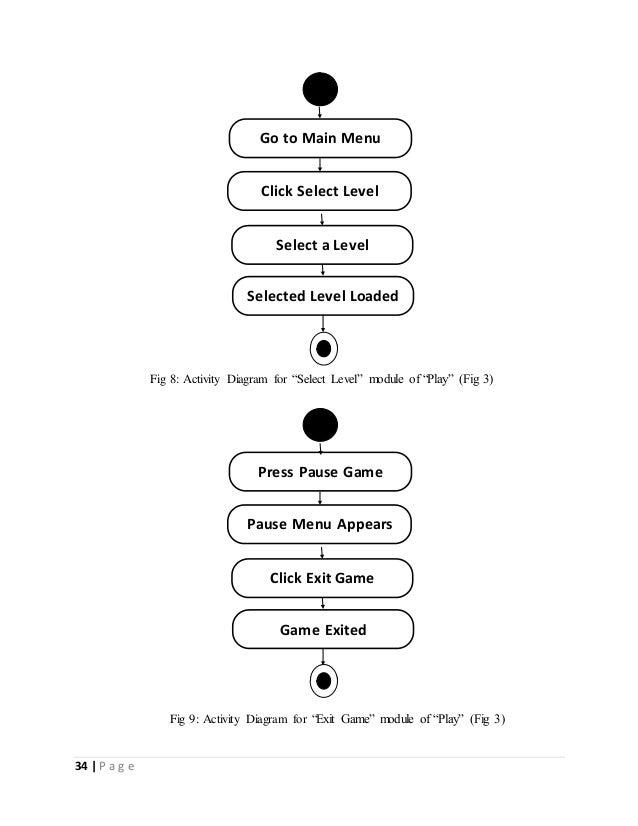 """34   P a g e  Go to Main Menu  Click Select Level  Select a Level  Selected Level Loaded  Fig 8: Activity Diagram for """"Sel..."""