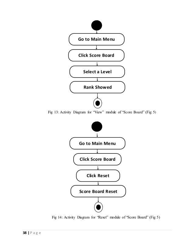 "38   P a g e  Go to Main Menu  Click Score Board  Select a Level  Rank Showed  Fig 13: Activity Diagram for ""View"" module ..."