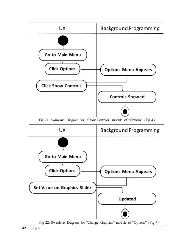 """Click Options  Fig 21: Swimlane Diagram for """"Show Controls"""" module of """"Options"""" (Fig 4)  Click Options  Fig 22: Swimlane D..."""