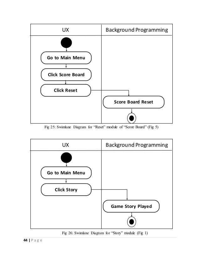 44   P a g e  UX Background Programming  Go to Main Menu  Click Score Board  Score Board Reset  Click Reset  Fig 25: Swiml...