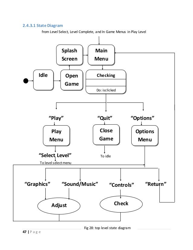 2.4.3.1 State Diagram  from Level Select, Level Complete, and In Game Menus in Play Level  Splash  Screen  Idle Open  47  ...