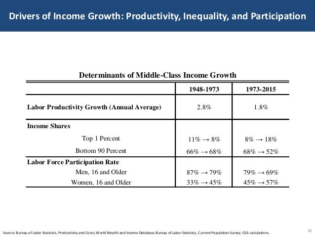 Drivers of Income Growth: Productivity, Inequality, and Participation 10Source: Bureau of Labor Statistics, Productivity a...