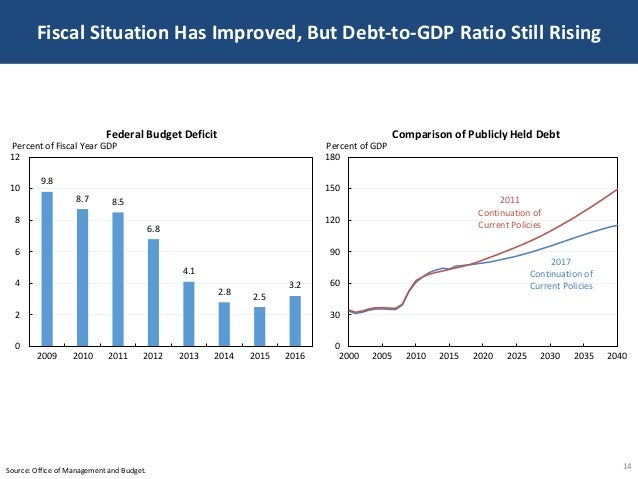 Fiscal Situation Has Improved, But Debt-to-GDP Ratio Still Rising 14Source: Office of Management and Budget. 9.8 8.7 8.5 6...