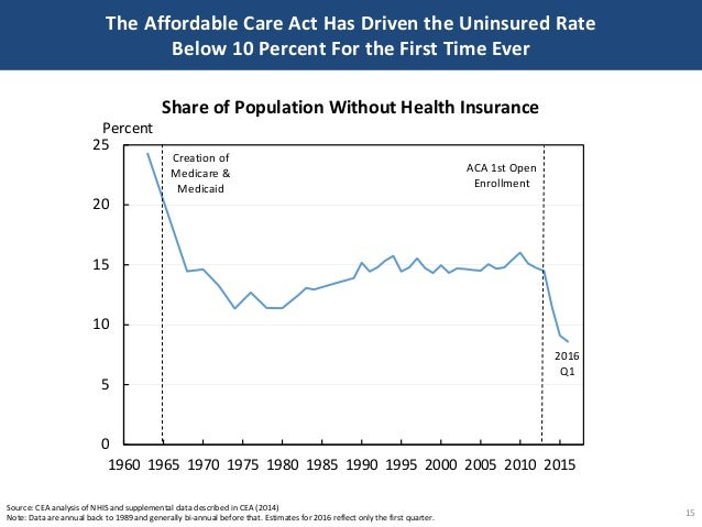 The Affordable Care Act Has Driven the Uninsured Rate Below 10 Percent For the First Time Ever 15 Source: CEA analysis of ...