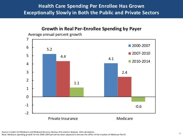 5.2 4.1 4.4 2.4 1.1 -0.6 -2 -1 0 1 2 3 4 5 6 7 Private Insurance Medicare 2000-2007 2007-2010 2010-2014 Growth in Real Per...
