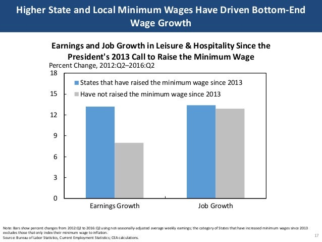 Higher State and Local Minimum Wages Have Driven Bottom-End Wage Growth 17 Note: Bars show percent changes from 2012:Q2 to...