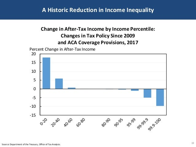 A Historic Reduction in Income Inequality 19Source: Department of the Treasury, Office of Tax Analysis. -15 -10 -5 0 5 10 ...