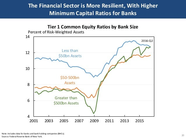 The Financial Sector is More Resilient, With Higher Minimum Capital Ratios for Banks 20 Note: Includes data for banks and ...