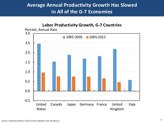 Average Annual Productivity Growth Has Slowed in All of the G-7 Economies 22Source: Conference Board, Total Economy Databa...
