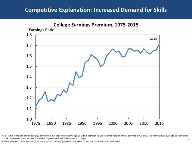 Competitive Explanation: Increased Demand for Skills 25 Note: Ratio of median annual earnings of full-time, full-year work...