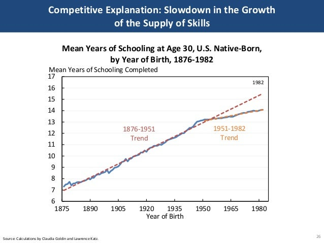 Competitive Explanation: Slowdown in the Growth of the Supply of Skills 26Source: Calculations by Claudia Goldin and Lawre...