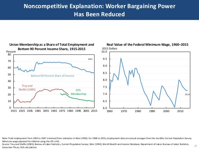 Noncompetitive Explanation: Worker Bargaining Power Has Been Reduced 27 Note: Total employment from 1901 to 1947 is derive...
