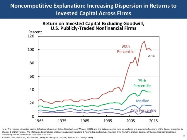 Noncompetitive Explanation: Increasing Dispersion in Returns to Invested Capital Across Firms 28 Note: The return on inves...