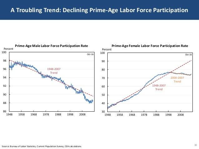 A Troubling Trend: Declining Prime-Age Labor Force Participation 30Source: Bureau of Labor Statistics, Current Population ...