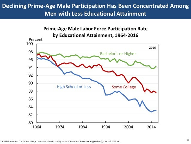 Declining Prime-Age Male Participation Has Been Concentrated Among Men with Less Educational Attainment 31Source: Bureau o...