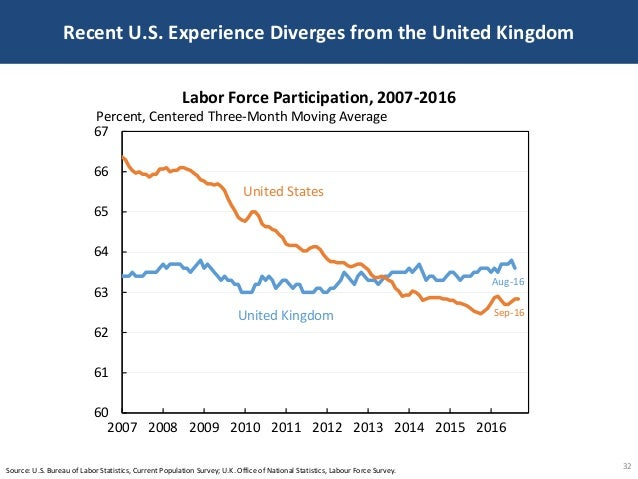 Recent U.S. Experience Diverges from the United Kingdom 32 United Kingdom United States 60 61 62 63 64 65 66 67 2007 2008 ...