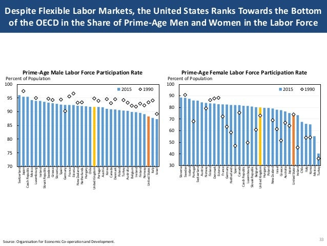 Despite Flexible Labor Markets, the United States Ranks Towards the Bottom of the OECD in the Share of Prime-Age Men and W...