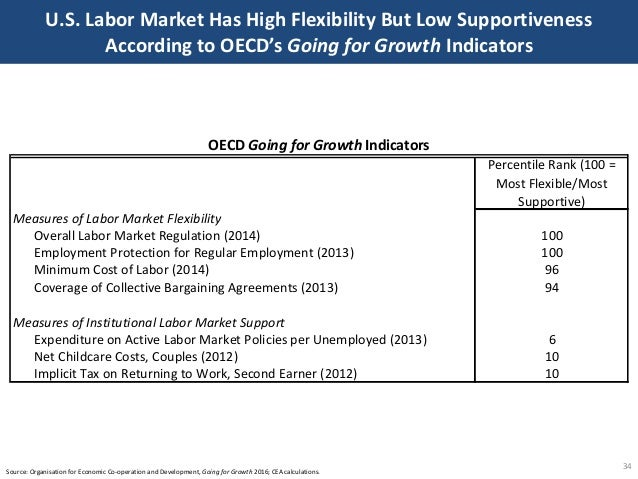 U.S. Labor Market Has High Flexibility But Low Supportiveness According to OECD's Going for Growth Indicators 34 Source: O...