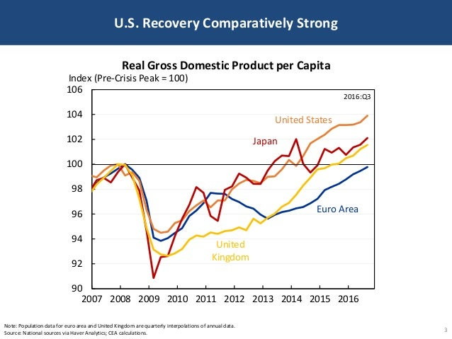 U.S. Recovery Comparatively Strong 3 Note: Population data for euro area and United Kingdom are quarterly interpolations o...