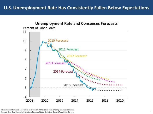 U.S. Unemployment Rate Has Consistently Fallen Below Expectations 4 Note: Annual forecasts are current as of March of the ...