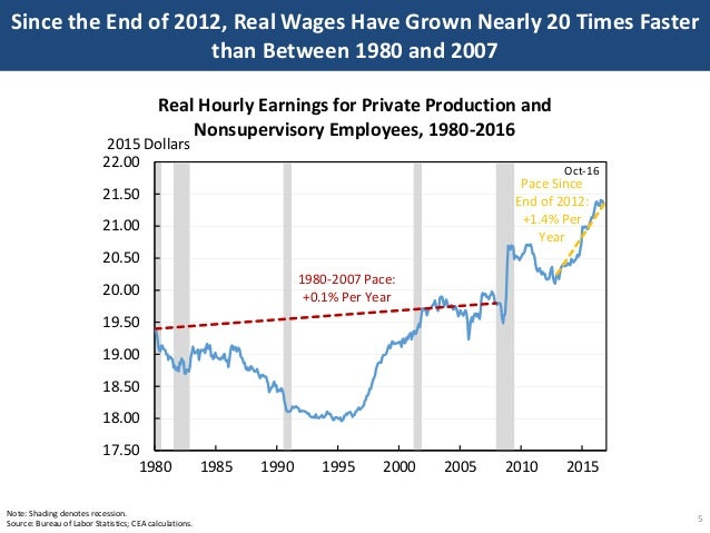 Since the End of 2012, Real Wages Have Grown Nearly 20 Times Faster than Between 1980 and 2007 5 Note: Shading denotes rec...