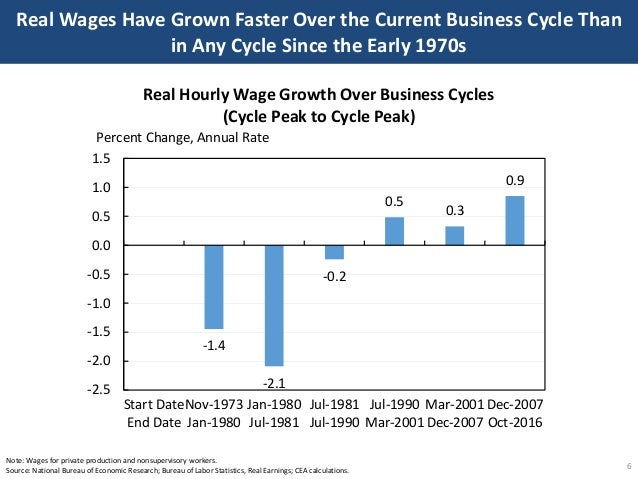 Real Wages Have Grown Faster Over the Current Business Cycle Than in Any Cycle Since the Early 1970s 6 Note: Wages for pri...