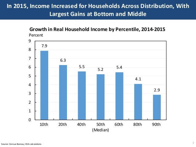 In 2015, Income Increased for Households Across Distribution, With Largest Gains at Bottom and Middle 7Source: Census Bure...
