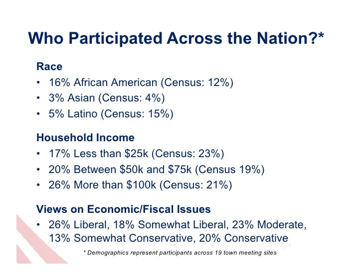 Who Participated Across the Nation?* Race • 16% African American (Census: 12%) • 3% Asian (Census: 4%) • 5% Latino (Cen...