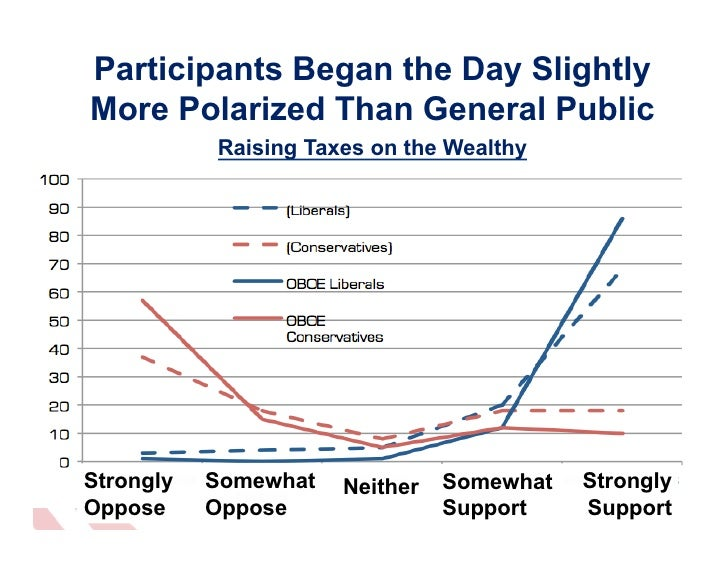 Participants Began the Day SlightlyMore Polarized Than General Public           Raising Taxes on the WealthyStrongly   Som...