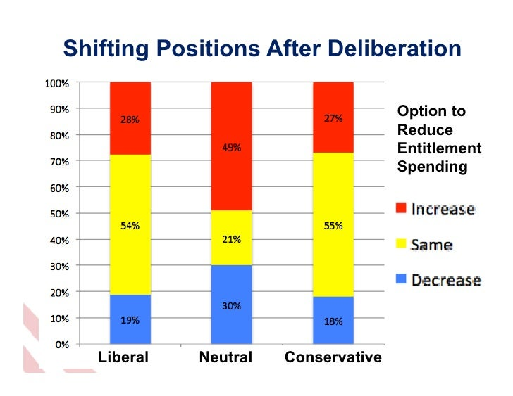 Shifting Positions After Deliberation                                      Option to                                      ...