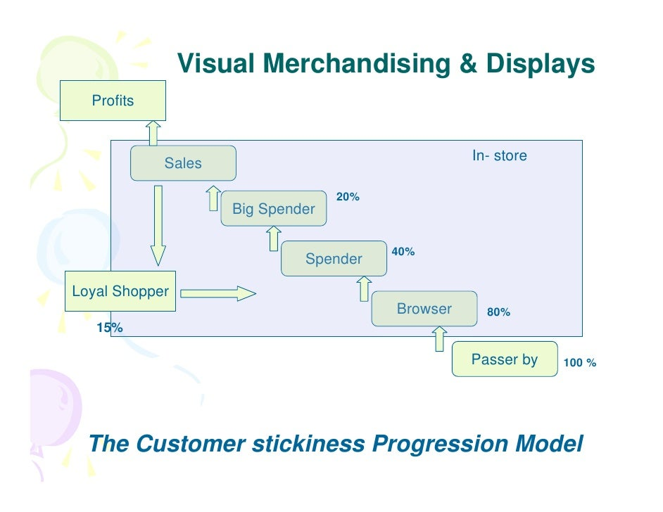 Image result for Visual Merchandising in Store Operations