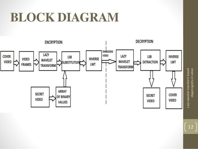Video steganography lazywavelettransformbased streganograhyinvideo 11 12 block diagram lazywavelettransformbased steganograhyinvideo ccuart Image collections