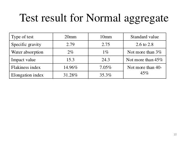 aggregate experiment Introduction 2 experimental programme 21 sieve analysis of aggregates 22  test programme for experiment 3 experimental results 4.