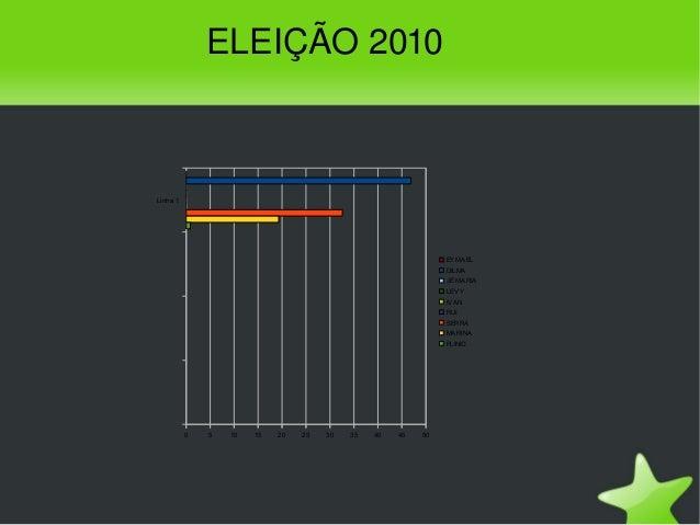 ELEIÇÃO2010 Linha 1 0 5 10 15 20 25 30 35 40 45 50 EYMAEL DILMA JÉ MARIA LEVY IVAN RUI SERRA MARINA PLINIO