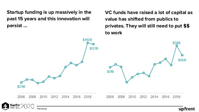 Startup funding is up massively in the past 15 years and this innovation will persist … VC funds have raised a lot of capi...