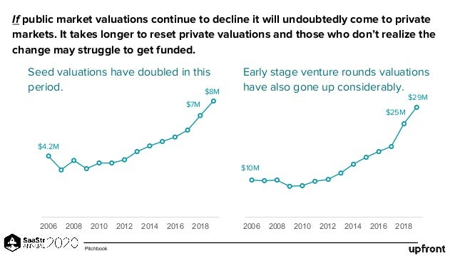Seed valuations have doubled in this period. 2006 2008 2010 2012 2014 2016 2018 $7M $4.2M 2006 2008 2010 2012 2014 2016 20...