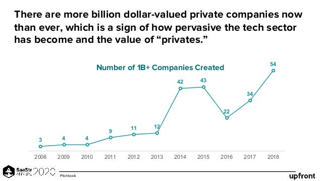 There are more billion dollar-valued private companies now than ever, which is a sign of how pervasive the tech sector has...