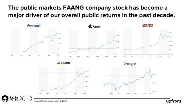 The public markets FAANG company stock has become a major driver of our overall public returns in the past decade. MarketW...