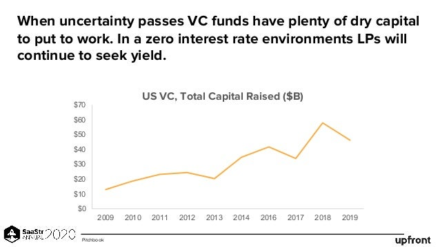 When uncertainty passes VC funds have plenty of dry capital to put to work. In a zero interest rate environments LPs will ...
