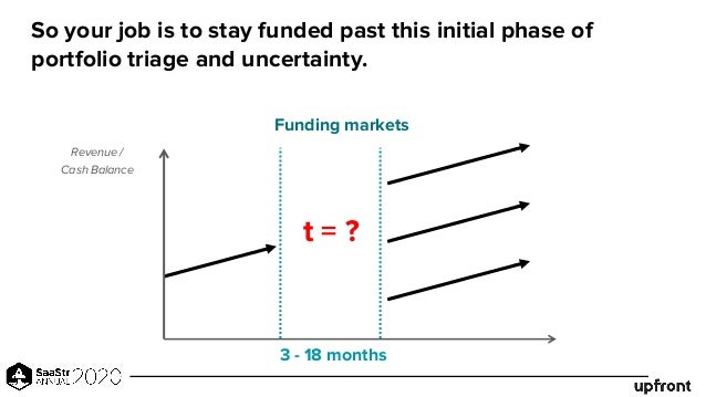 So your job is to stay funded past this initial phase of portfolio triage and uncertainty. t = ? 3 - 18 months Funding mar...