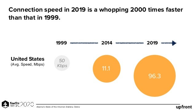 Connection speed in 2019 is a whopping 2000 times faster than that in 1999. 1999 2014 2019 United States (Avg. Speed, Mbps...