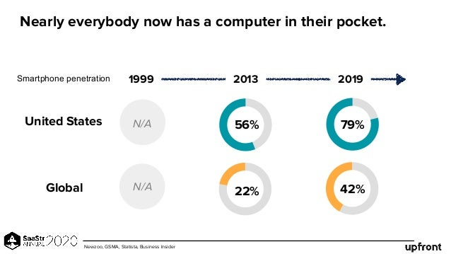 Nearly everybody now has a computer in their pocket. 1999 2013 2019 United States Smartphone penetration N/A Global N/A 56...
