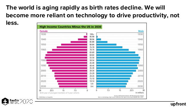 The world is aging rapidly as birth rates decline. We will become more reliant on technology to drive productivity, not le...