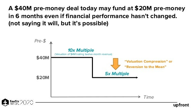 A $40M pre-money deal today may fund at $20M pre-money in 6 months even if financial performance hasn't changed. (not sayi...