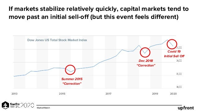 If markets stabilize relatively quickly, capital markets tend to move past an initial sell-off (but this event feels diffe...