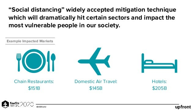 """""""Social distancing"""" widely accepted mitigation technique which will dramatically hit certain sectors and impact the most v..."""